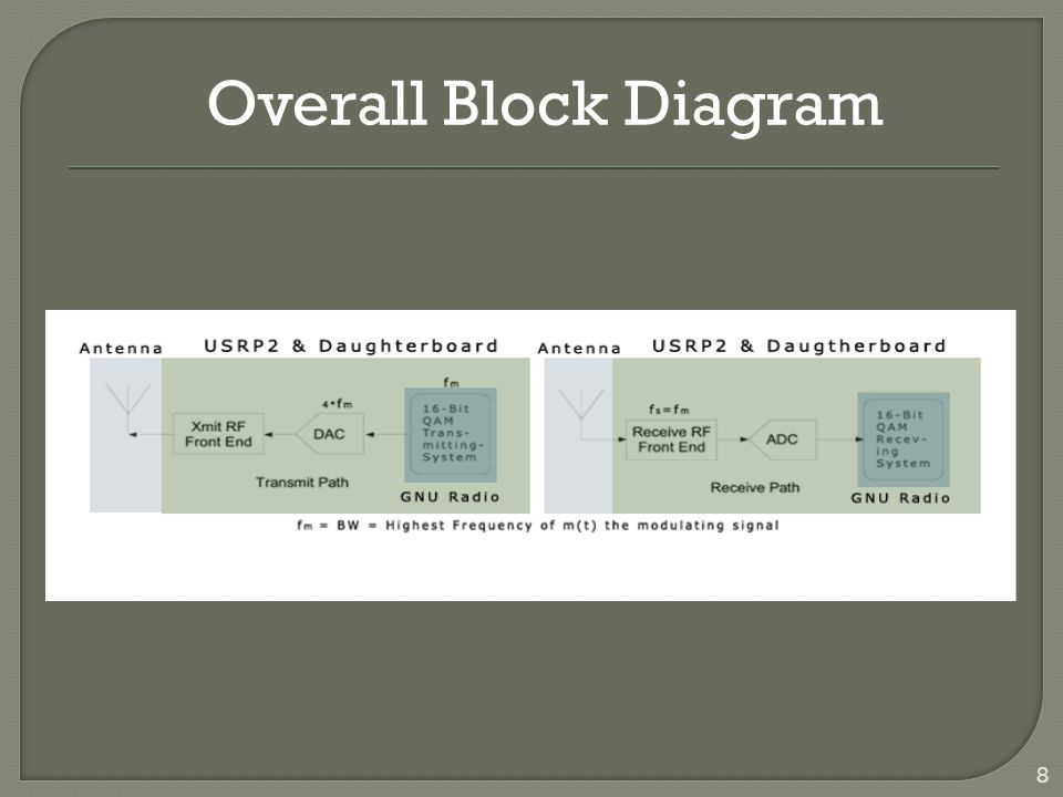 8 Overall Block Diagram
