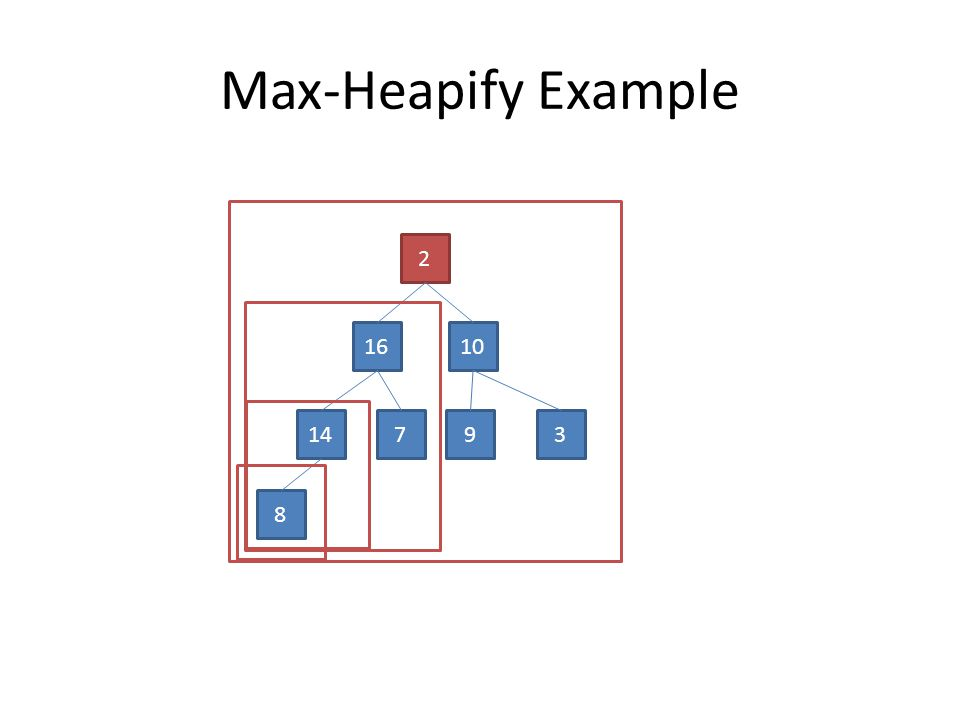 Max-Heapify Example 2 1610 14793 8