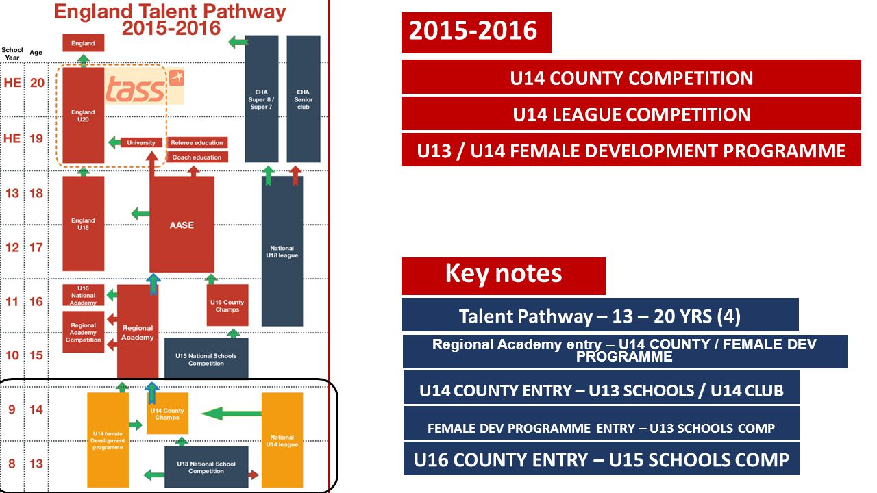 2015-2016 U14 COUNTY COMPETITION U14 LEAGUE COMPETITION U13 / U14 FEMALE DEVELOPMENT PROGRAMME Key notes Talent Pathway – 13 – 20 YRS (4) Regional Aca