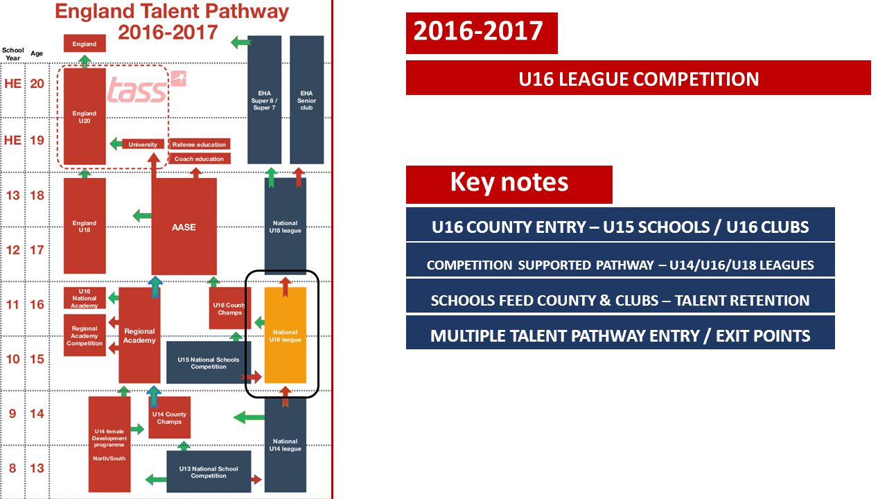 2016-2017 U16 LEAGUE COMPETITION Key notes U16 COUNTY ENTRY – U15 SCHOOLS / U16 CLUBS COMPETITION SUPPORTED PATHWAY – U14/U16/U18 LEAGUES SCHOOLS FEED