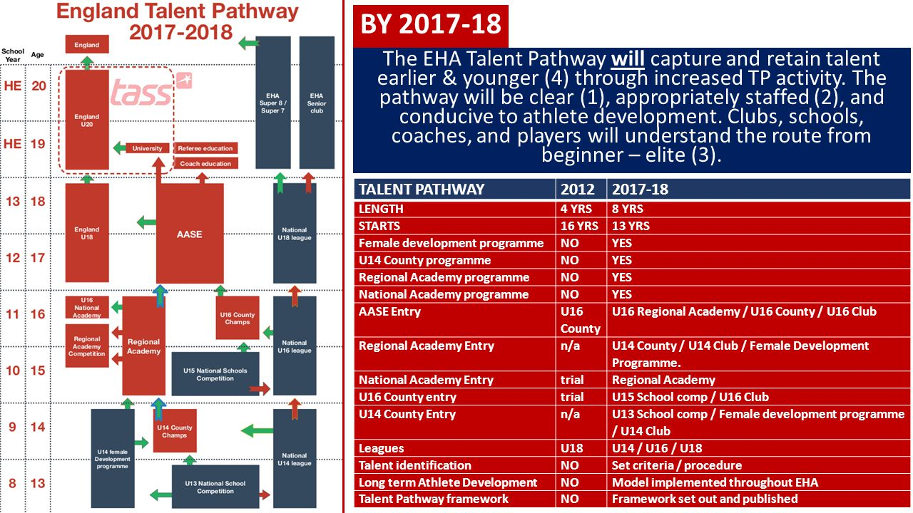 BY 2017-18 The EHA Talent Pathway will capture and retain talent earlier & younger (4) through increased TP activity. The pathway will be clear (1), a