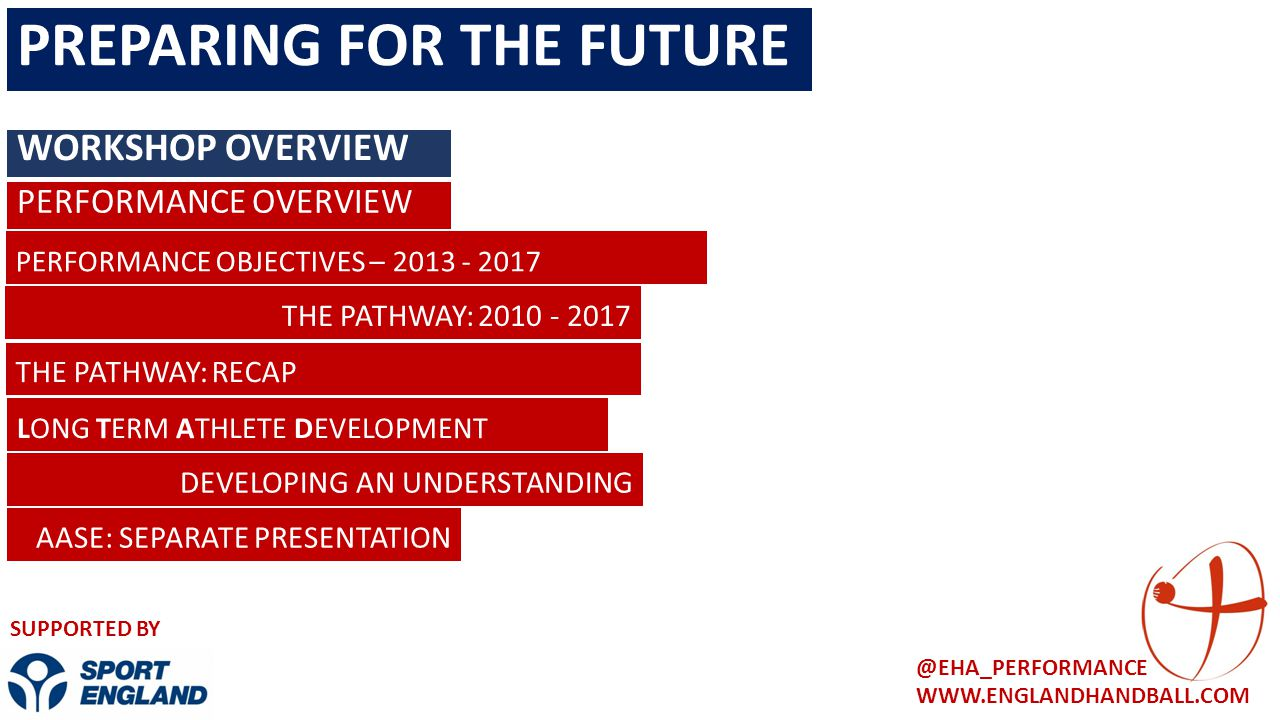 WWW.ENGLANDHANDBALL.COM @EHA_PERFORMANCE SUPPORTED BY PERFORMANCE OBJECTIVES – 2013 - 2017 DEVELOPING AN UNDERSTANDING LONG TERM ATHLETE DEVELOPMENT A