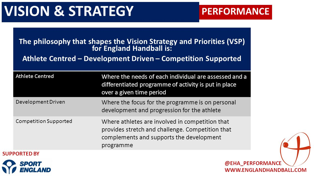 PERFORMANCE WWW.ENGLANDHANDBALL.COM @EHA_PERFORMANCE SUPPORTED BY The philosophy that shapes the Vision Strategy and Priorities (VSP) for England Hand
