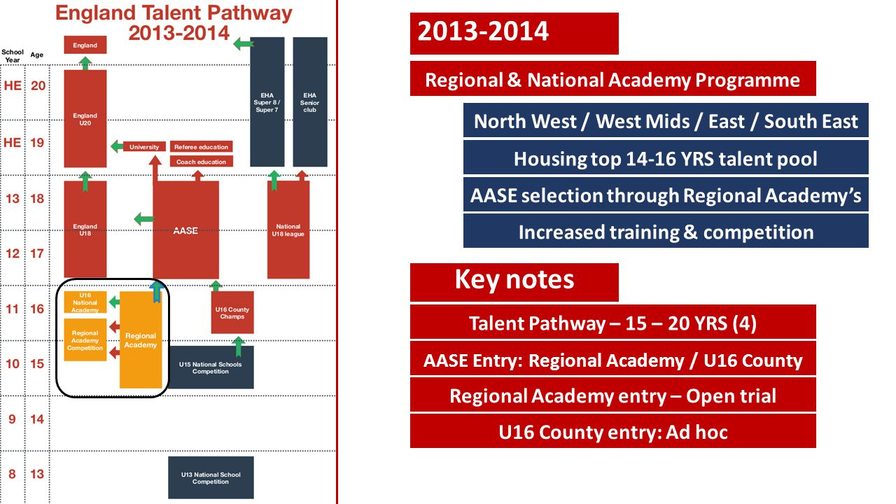 2013-2014 Regional & National Academy Programme Housing top 14-16 YRS talent pool North West / West Mids / East / South East AASE selection through Re