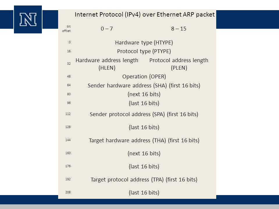 Internet Protocol (IPv4) over Ethernet ARP packet bit offset 0 – 78 – 15 0 Hardware type (HTYPE) 16 Protocol type (PTYPE) 32 Hardware address length (HLEN) Protocol address length (PLEN) 48 Operation (OPER) 64 Sender hardware address (SHA) (first 16 bits) 80 (next 16 bits) 96 (last 16 bits) 112 Sender protocol address (SPA) (first 16 bits) 128 (last 16 bits) 144 Target hardware address (THA) (first 16 bits) 160 (next 16 bits) 176 (last 16 bits) 192 Target protocol address (TPA) (first 16 bits) 208 (last 16 bits)