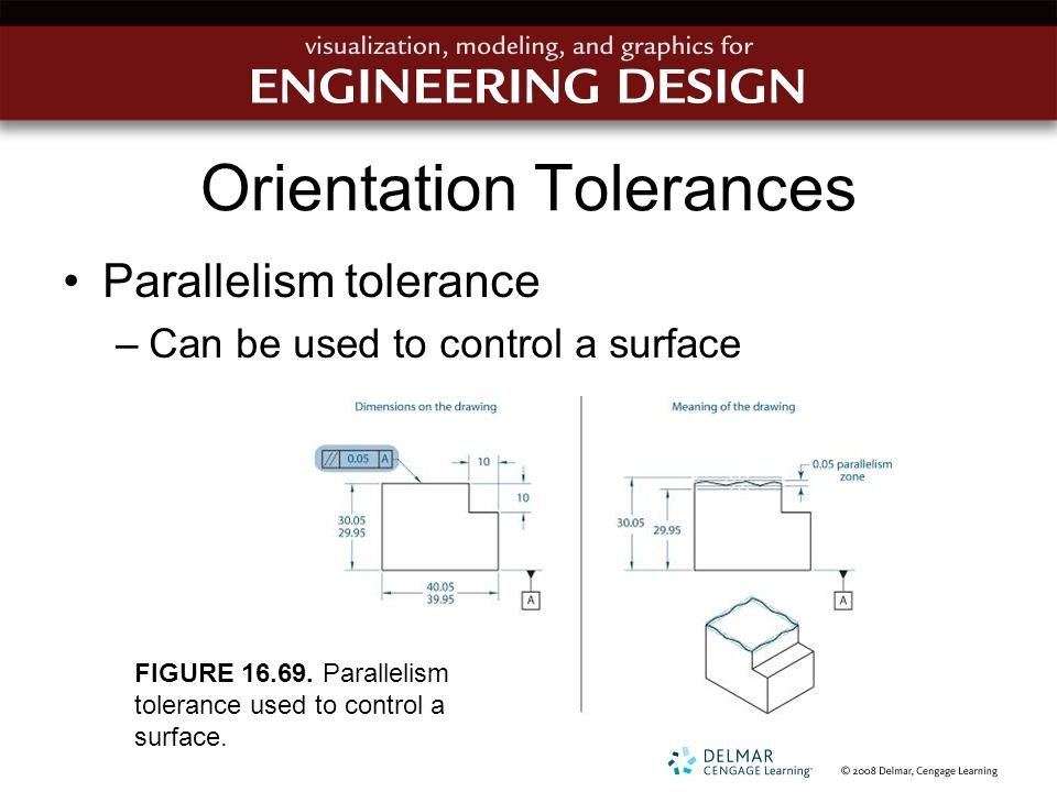 Orientation Tolerances Parallelism tolerance –Can be used to control a surface FIGURE 16.69. Parallelism tolerance used to control a surface.