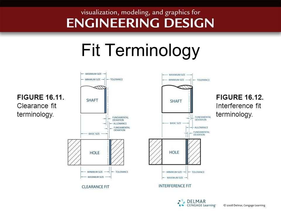 Fit Terminology FIGURE 16.11. Clearance fit terminology. FIGURE 16.12. Interference fit terminology.