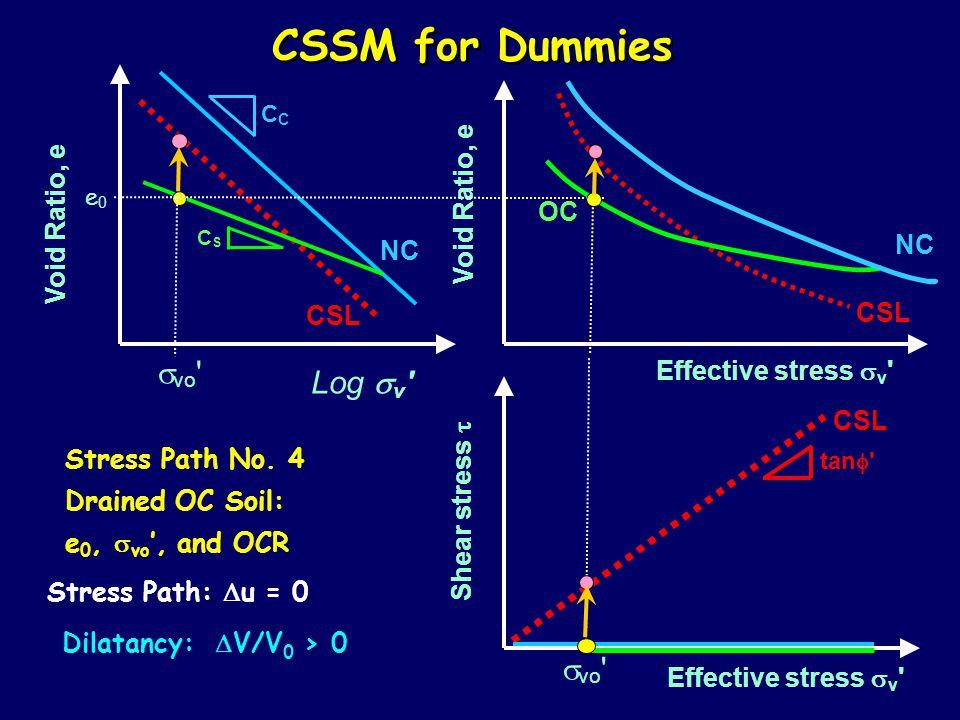 CSSM for Dummies Log  v Effective stress  v Shear stress  Void Ratio, e NC C tan  CSL CSCS OC Stress Path No.