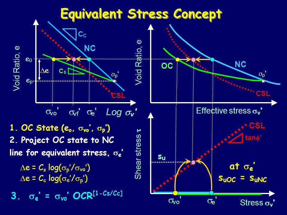 Equivalent Stress Concept Log  v Stress  v Shear stress  Void Ratio, e NC C tan  CSL CSCS OC 1.