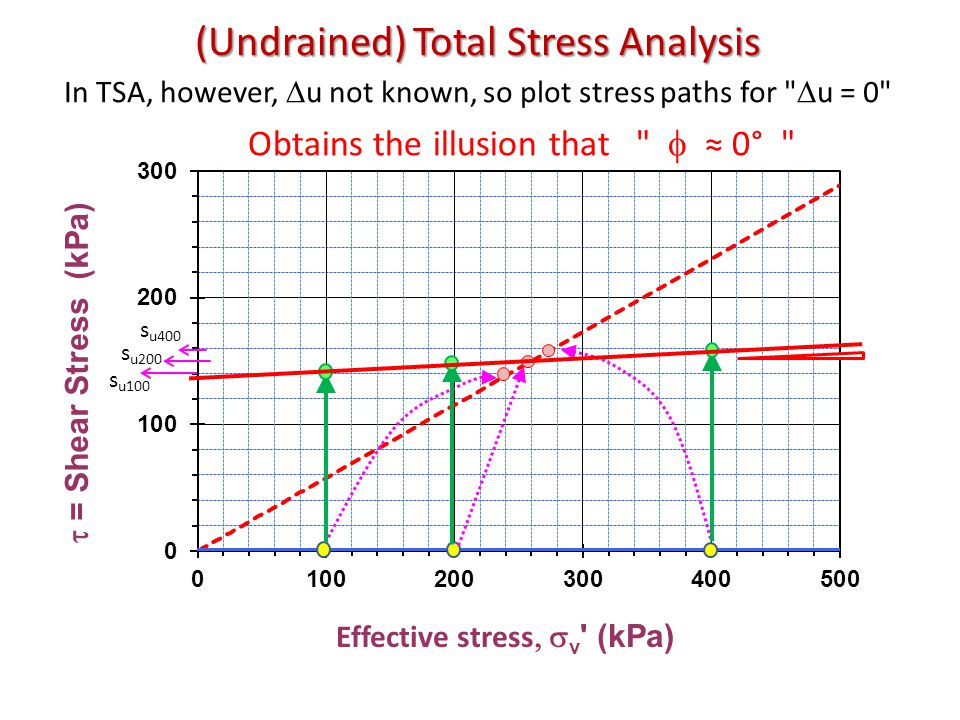 (Undrained) Total Stress Analysis s u100 s u200 s u400 In TSA, however,  u not known, so plot stress paths for  u = 0 Obtains the illusion that  ≈ 0°