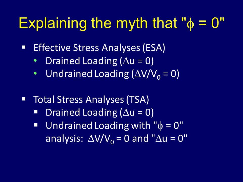 Explaining the myth that  = 0  Effective Stress Analyses (ESA) Drained Loading (  u = 0) Undrained Loading (  V/V 0 = 0)  Total Stress Analyses (TSA)  Drained Loading (  u = 0)  Undrained Loading with  = 0 analysis:  V/V 0 = 0 and  u = 0