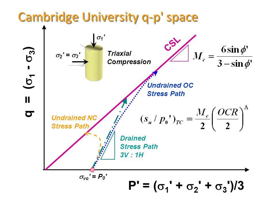 Cambridge University q-p space P = (  1 +  2 +  3 )/3 q = (  1 -  3 ) Triaxial Compression CSL  2 =  3 1 1 Undrained NC Stress Path Undrained OC Stress Path  vo = P 0 Drained Stress Path 3V : 1H