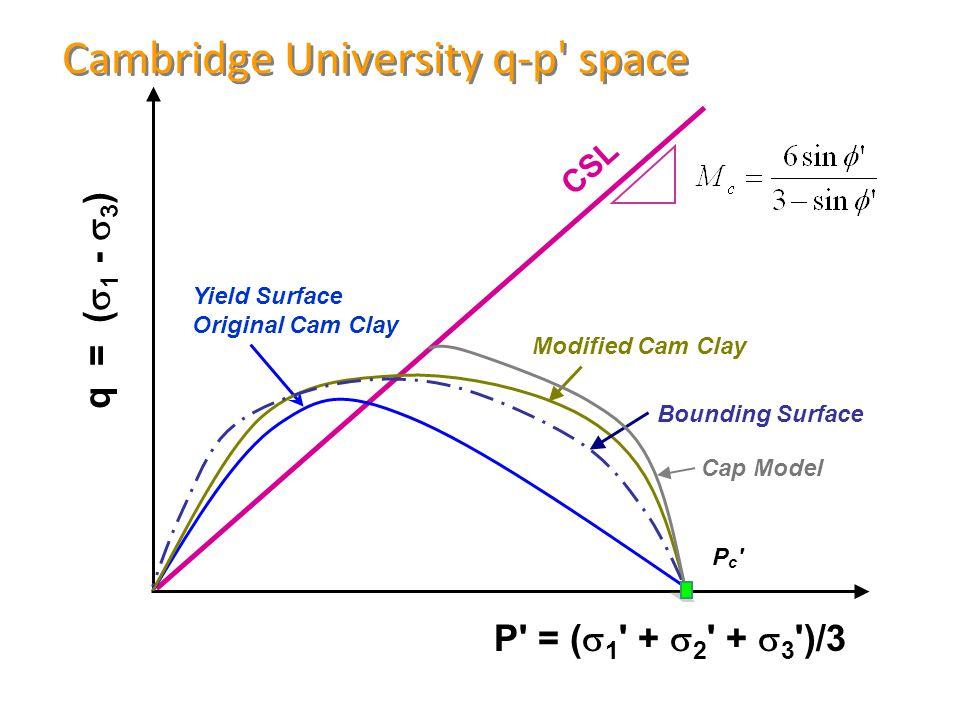 Cambridge University q-p space P = (  1 +  2 +  3 )/3 q = (  1 -  3 ) CSL Yield Surface Original Cam Clay Modified Cam Clay Pc Pc Bounding Surface Cap Model