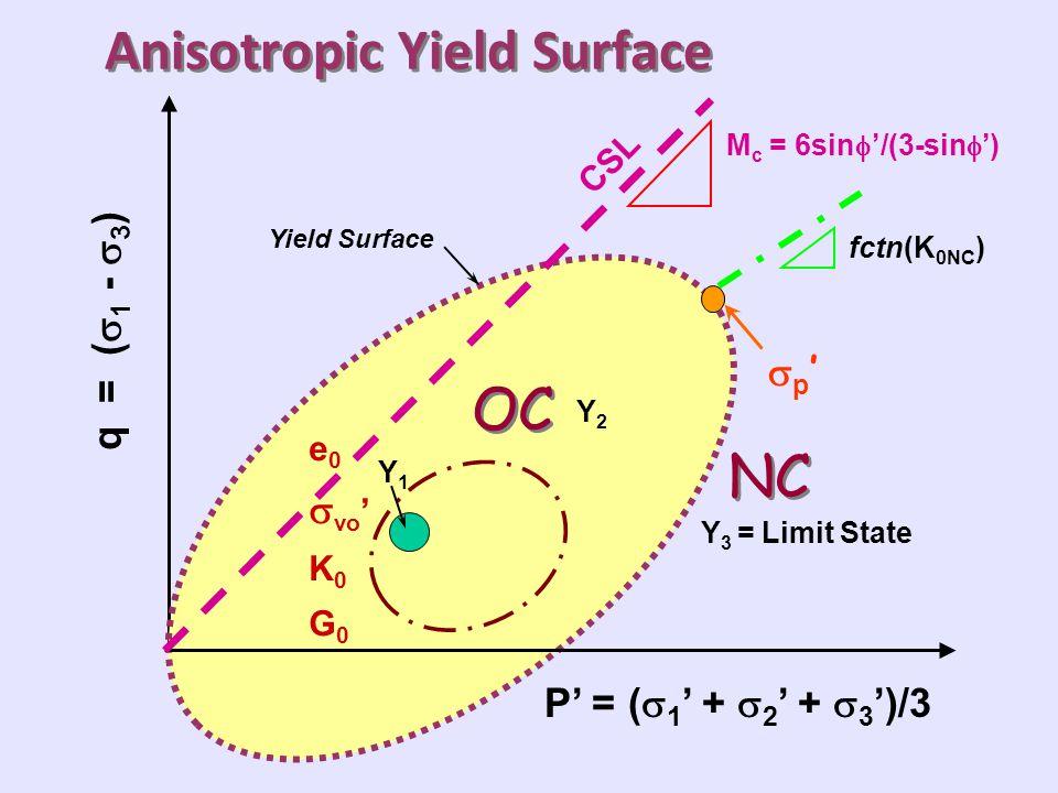 Anisotropic Yield Surface P' = (  1 ' +  2 ' +  3 ')/3 q = (  1 -  3 ) M c = 6sin  '/(3-sin  ') fctn(K 0NC ) Y 3 = Limit State Yield Surface e 0  vo ' K 0 G 0 Y2Y2 CSL p'p' Y1Y1 OC NC