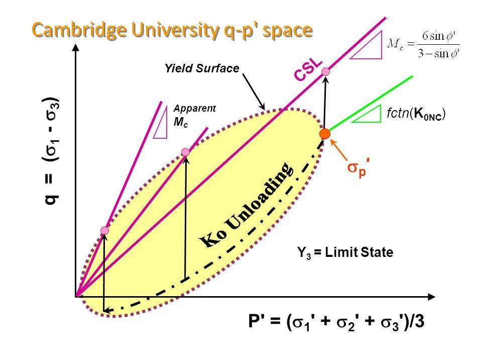 Cambridge University q-p space P = (  1 +  2 +  3 )/3 q = (  1 -  3 ) fctn(K 0NC ) Y 3 = Limit State Yield Surface CSL p'p' Apparent M c
