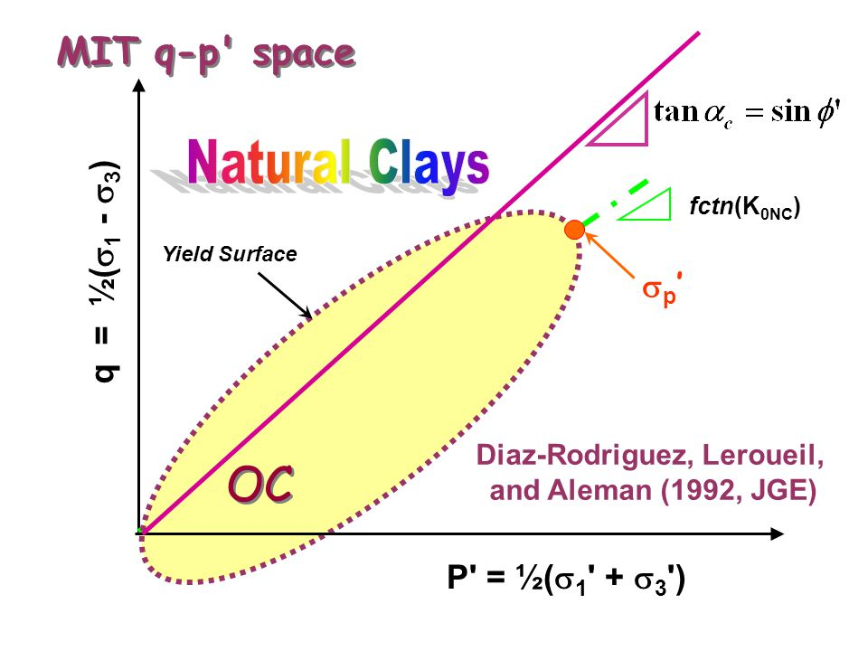 MIT q-p space P = ½(  1 +  3 ) q = ½(  1 -  3 ) fctn(K 0NC ) Yield Surface p'p' OC Diaz-Rodriguez, Leroueil, and Aleman (1992, JGE)