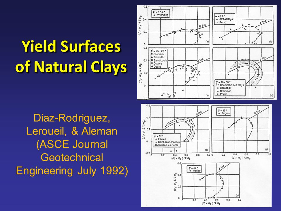 Diaz-Rodriguez, Leroueil, & Aleman (ASCE Journal Geotechnical Engineering July 1992) Yield Surfaces of Natural Clays