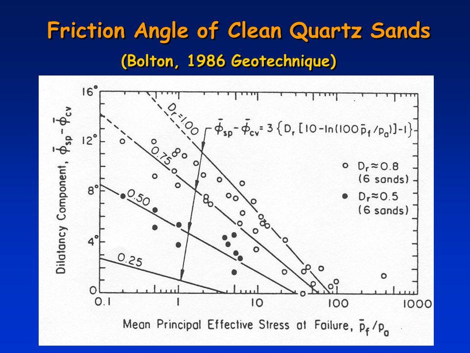 Friction Angle of Clean Quartz Sands (Bolton, 1986 Geotechnique)