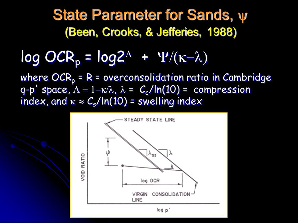 Georgia Tech State Parameter for Sands,  (Been, Crooks, & Jefferies, 1988) log OCR p = log2  +  where OCR p = R = overconsolidation ratio in Cambridge q-p space, , = C c /ln(10) = compression index, and   C s /ln(10) = swelling index log OCR p = log2  +  where OCR p = R = overconsolidation ratio in Cambridge q-p space, , = C c /ln(10) = compression index, and   C s /ln(10) = swelling index