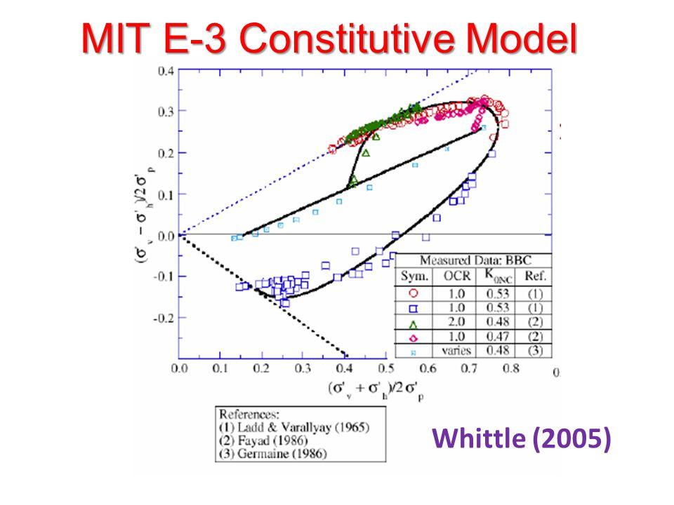 MIT E-3 Constitutive Model Whittle (2005)