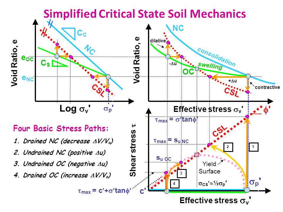 Simplified Critical State Soil Mechanics Log  v Effective stress  v Shear stress  Void Ratio, e NC C CSL CSCS p p p p OC Four Basic Stress Paths: 1.