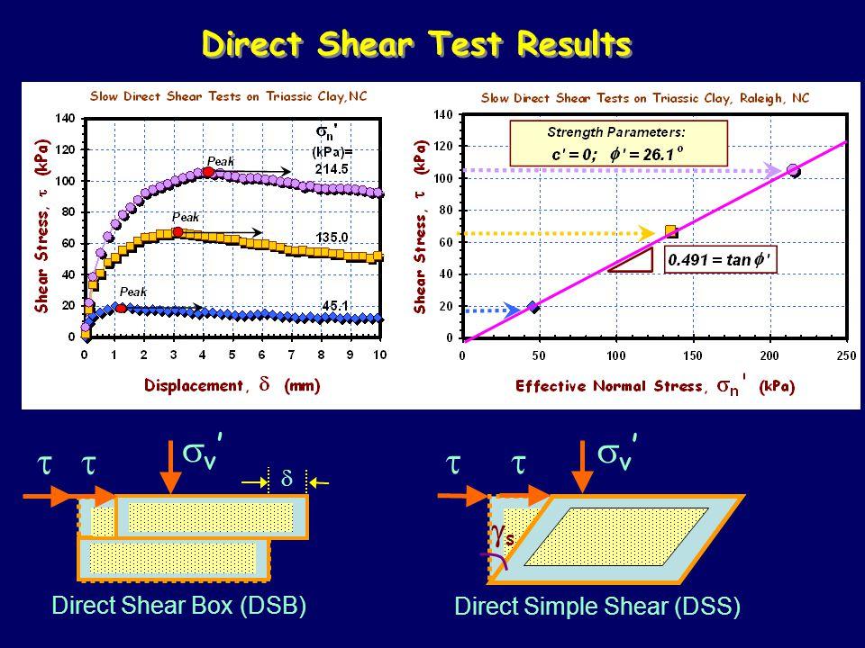 Direct Shear Test Results v'v'  Direct Shear Box (DSB) v'v'  Direct Simple Shear (DSS)    ss
