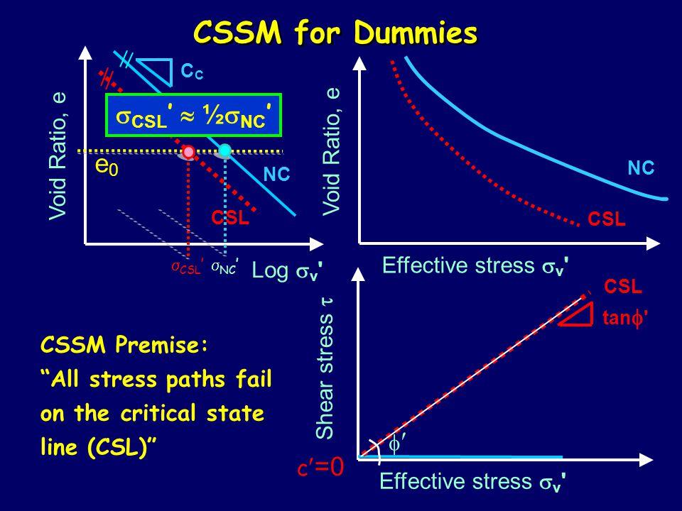 CSSM for Dummies  CSL '  NC ' Effective stress  v Shear stress  Void Ratio, e NC C tan  CSL Effective stress  v Void Ratio, e NC CSL CSSM Premise: All stress paths fail on the critical state line (CSL) CSL  c =0 e0e0  CSL '  ½  NC ' Log  v