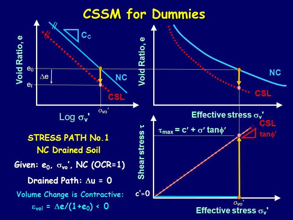CSSM for Dummies Log  v Effective stress  v Shear stress  Void Ratio, e NC C tan  CSL STRESS PATH No.1 NC Drained Soil Given: e 0,  vo ', NC (OCR=1) e0e0  vo Drained Path:  u = 0  max = c +  tan  efef ee Volume Change is Contractive:  vol =  e/(1+e 0 ) < 0 Effective stress  v c'=0