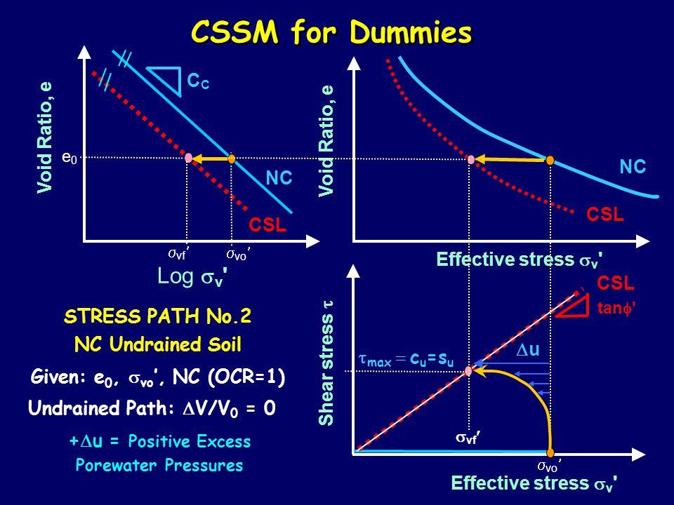 CSSM for Dummies Log  v Effective stress  v Shear stress  Void Ratio, e NC C tan  CSL STRESS PATH No.2 NC Undrained Soil Given: e 0,  vo ', NC (OCR=1) e0e0  vo Undrained Path:  V/V 0 = 0 +  u = Positive Excess Porewater Pressures  vf uu  max  c u =s u Effective stress  v