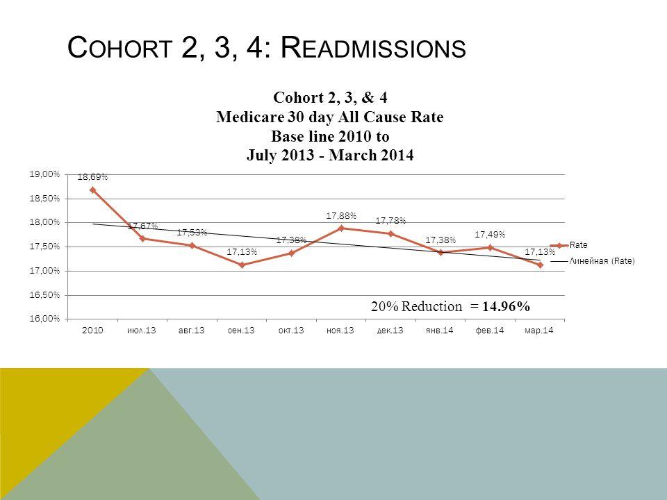 C OHORT 2, 3, 4: R EADMISSIONS