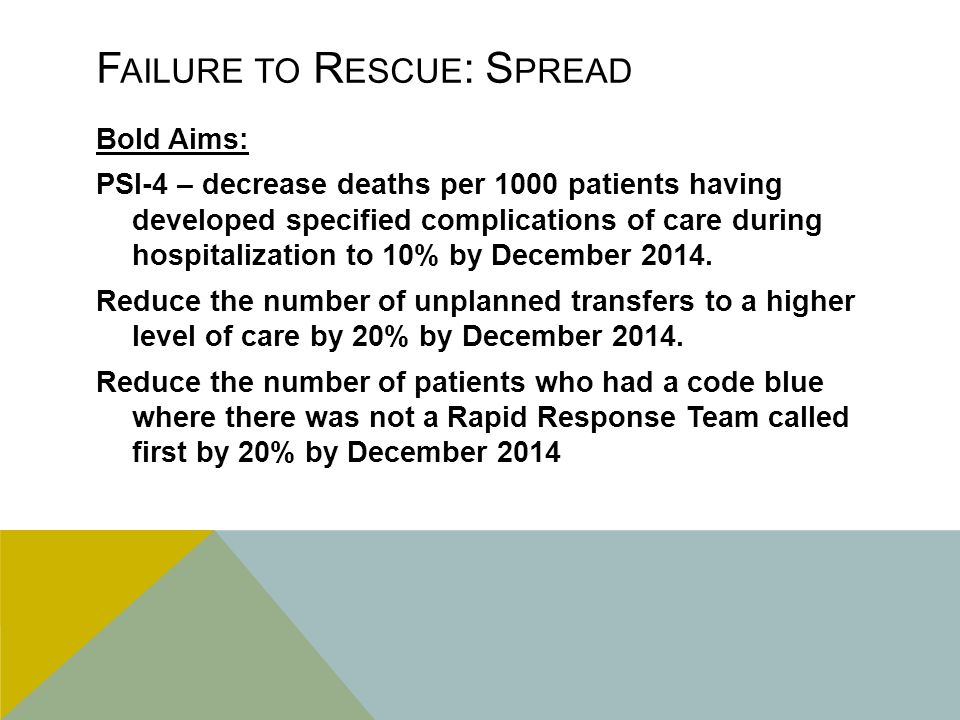 F AILURE TO R ESCUE : S PREAD Bold Aims: PSI-4 – decrease deaths per 1000 patients having developed specified complications of care during hospitalization to 10% by December 2014.