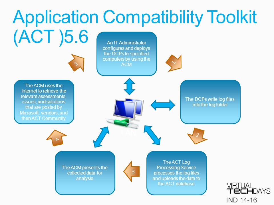 Application Compatibility Toolkit (ACT )5.6 LAN An IT Administrator configures and deploys the DCPs to specified computers by using the ACM The DCPs write log files into the log folder The ACT Log Processing Service processes the log files and uploads the data to the ACT database The ACM presents the collected data for analysis The ACM uses the Internet to retrieve the relevant assessments, issues, and solutions that are posted by Microsoft, vendors, and then ACT Community 1 2 3 4 5