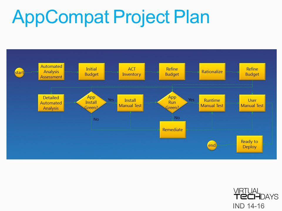 AppCompat Project Plan