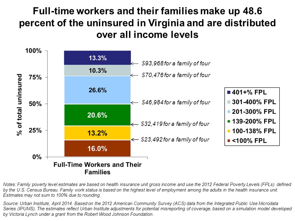 Full-time workers and their families make up 48.6 percent of the uninsured in Virginia and are distributed over all income levels Notes: Family poverty level estimates are based on health insurance unit gross income and use the 2012 Federal Poverty Levels (FPLs) defined by the U.S.