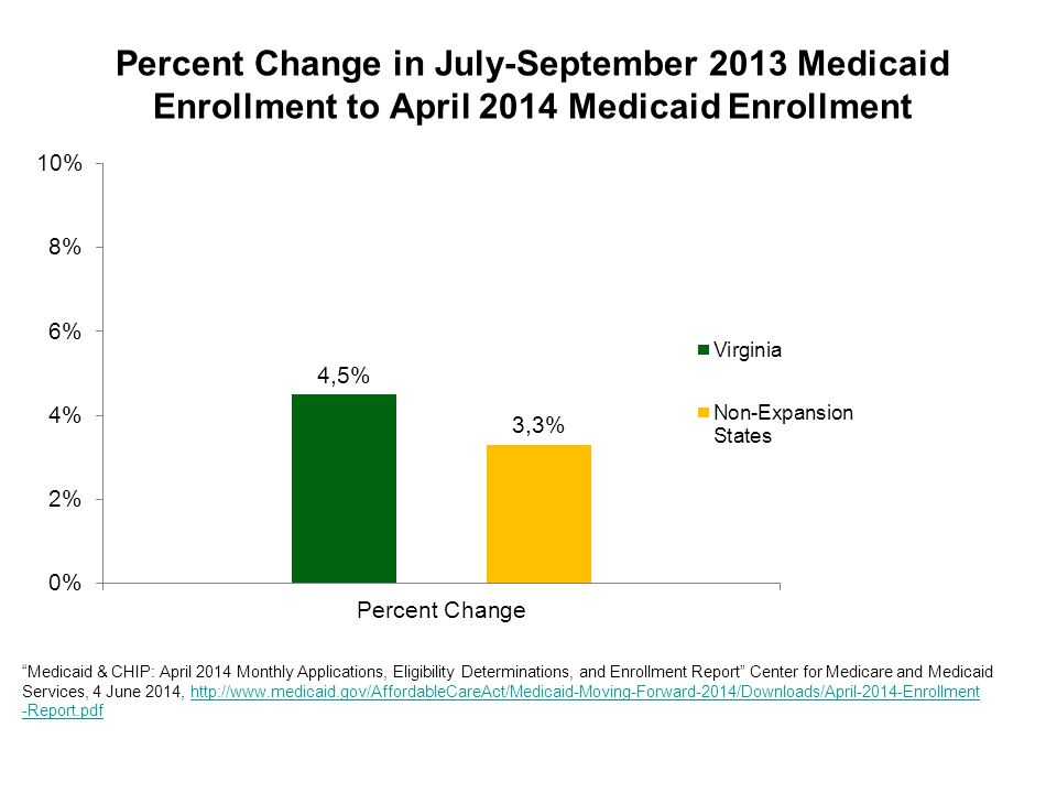 Medicaid & CHIP: April 2014 Monthly Applications, Eligibility Determinations, and Enrollment Report Center for Medicare and Medicaid Services, 4 June 2014, http://www.medicaid.gov/AffordableCareAct/Medicaid-Moving-Forward-2014/Downloads/April-2014-Enrollmenthttp://www.medicaid.gov/AffordableCareAct/Medicaid-Moving-Forward-2014/Downloads/April-2014-Enrollment -Report.pdf