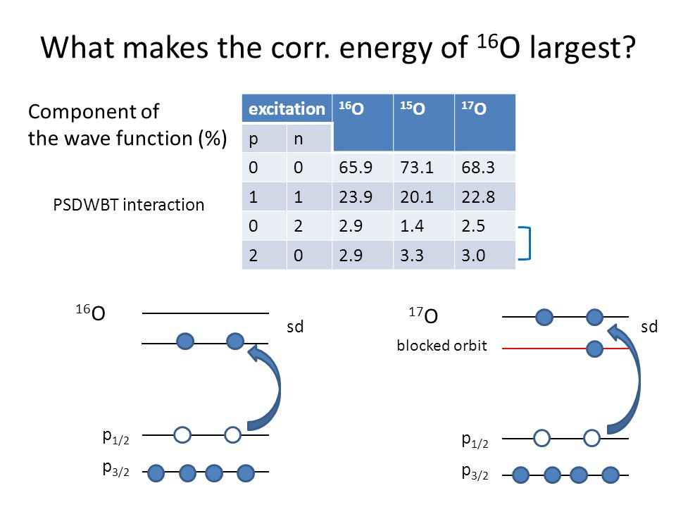 What makes the corr. energy of 16 O largest.