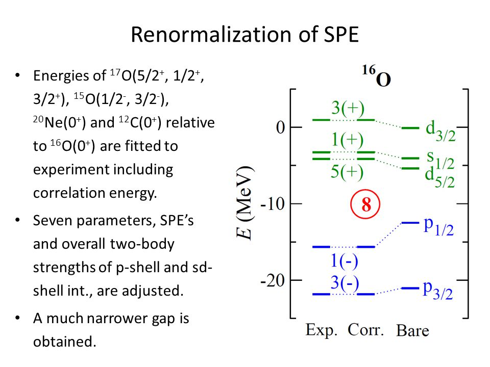 Renormalization of SPE Energies of 17 O(5/2 +, 1/2 +, 3/2 + ), 15 O(1/2 -, 3/2 - ), 20 Ne(0 + ) and 12 C(0 + ) relative to 16 O(0 + ) are fitted to experiment including correlation energy.