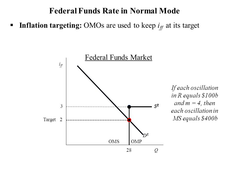 DRDR SRSR Federal Funds Rate in Normal Mode  Inflation targeting: OMOs are used to keep i ff at its target Q i ff 3 OMS DRDR SRSR Target 2 OMP If each oscillation in R equals $100b and m = 4, then each oscillation in MS equals $400b 28 Federal Funds Market