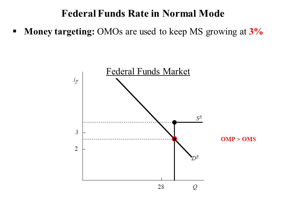 DRDR SRSR Federal Funds Rate in Normal Mode i ff 3 2 OMP > OMS 28 Federal Funds Market  Money targeting: OMOs are used to keep MS growing at 3% Q