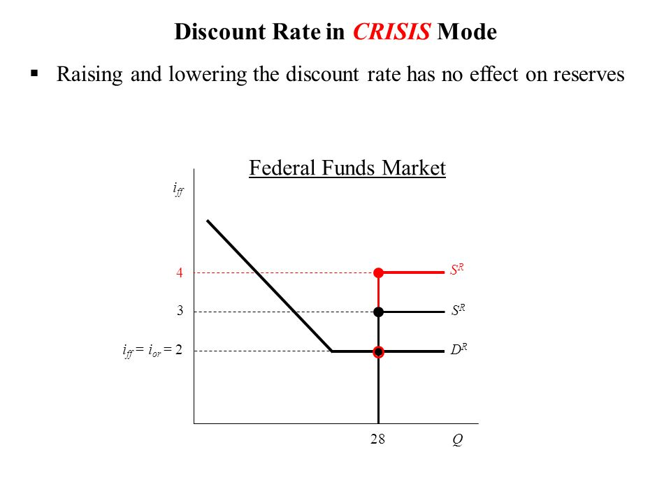  Raising and lowering the discount rate has no effect on reserves Q i ff i ff = i or = SRSR 3 SRSR 4 Discount Rate in CRISIS Mode DRDR 2 28 Federal Funds Market