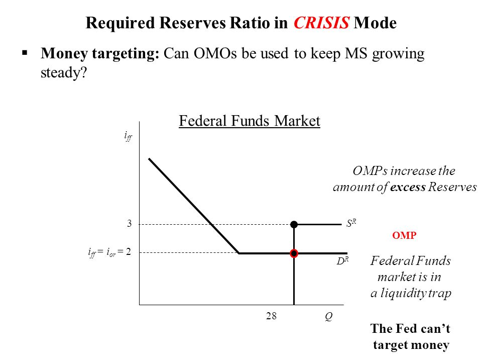 DRDR Required Reserves Ratio in CRISIS Mode 28Q SRSR i ff 3 i ff = i or =2 The Fed can't target money OMP Federal Funds market is in a liquidity trap Federal Funds Market  Money targeting: Can OMOs be used to keep MS growing steady.