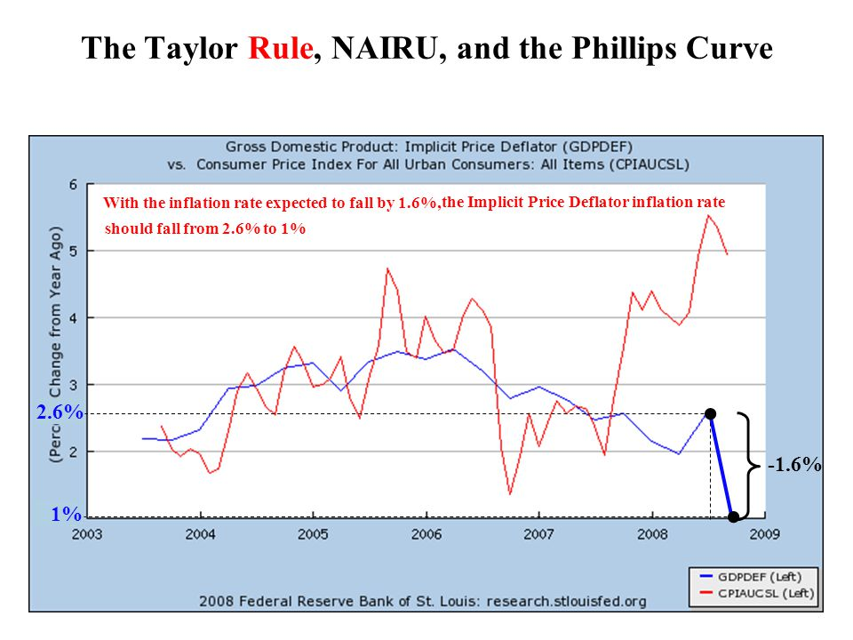 1% With the inflation rate expected to fall by 1.6%, 2.6% the Implicit Price Deflator inflation rate should fall from 2.6% to 1% -1.6% The Taylor Rule, NAIRU, and the Phillips Curve
