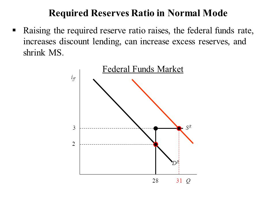 Required Reserves Ratio in Normal Mode  Raising the required reserve ratio raises, the federal funds rate, increases discount lending, can increase excess reserves, and shrink MS.