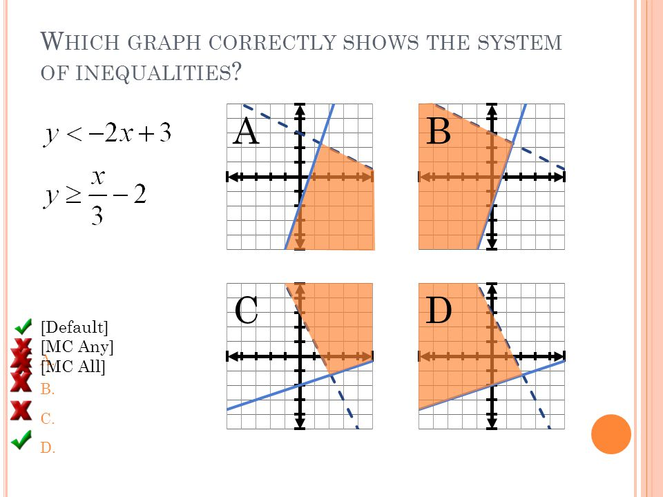 W HICH GRAPH CORRECTLY SHOWS THE SYSTEM OF INEQUALITIES .