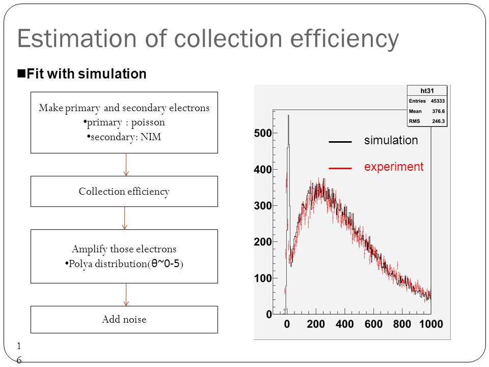 Estimation of collection efficiency 16 Fit with simulation Make primary and secondary electrons primary : poisson secondary: NIM Amplify those electrons Polya distribution( θ~0-5 ) Add noise experiment simulation Collection efficiency