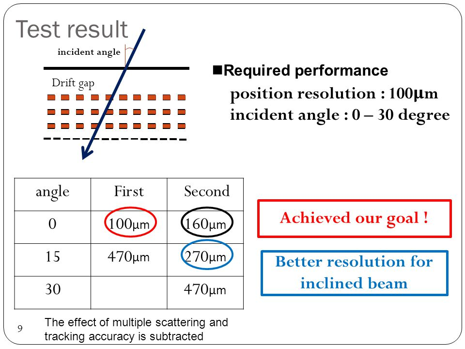 Test result 9 incident angle Drift gap Better resolution for inclined beam Achieved our goal .
