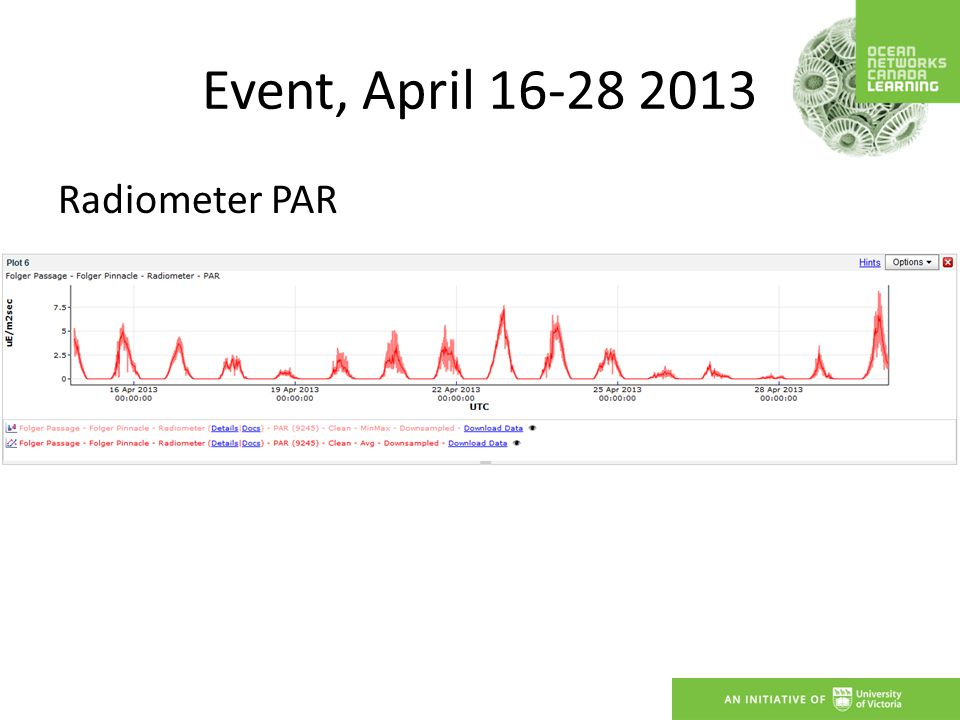 Event, April 16-28 2013 Radiometer PAR