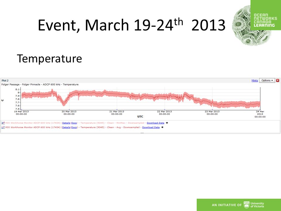 Event, March 19-24 th 2013 Temperature