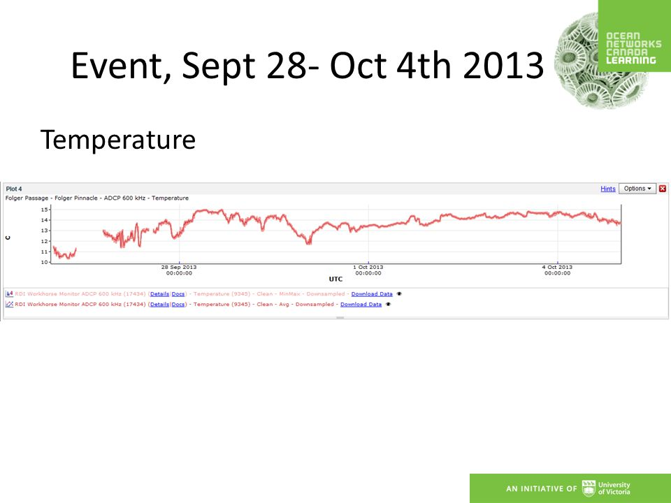 Event, Sept 28- Oct 4th 2013 Temperature