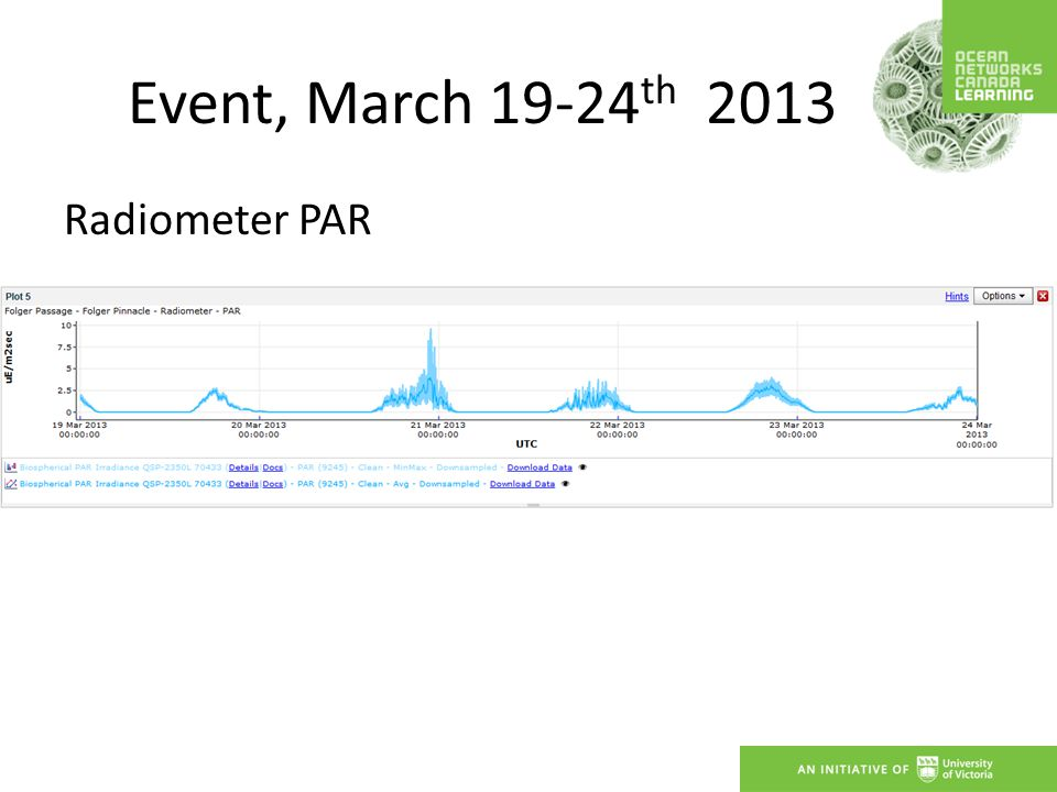 Event, March 19-24 th 2013 Radiometer PAR
